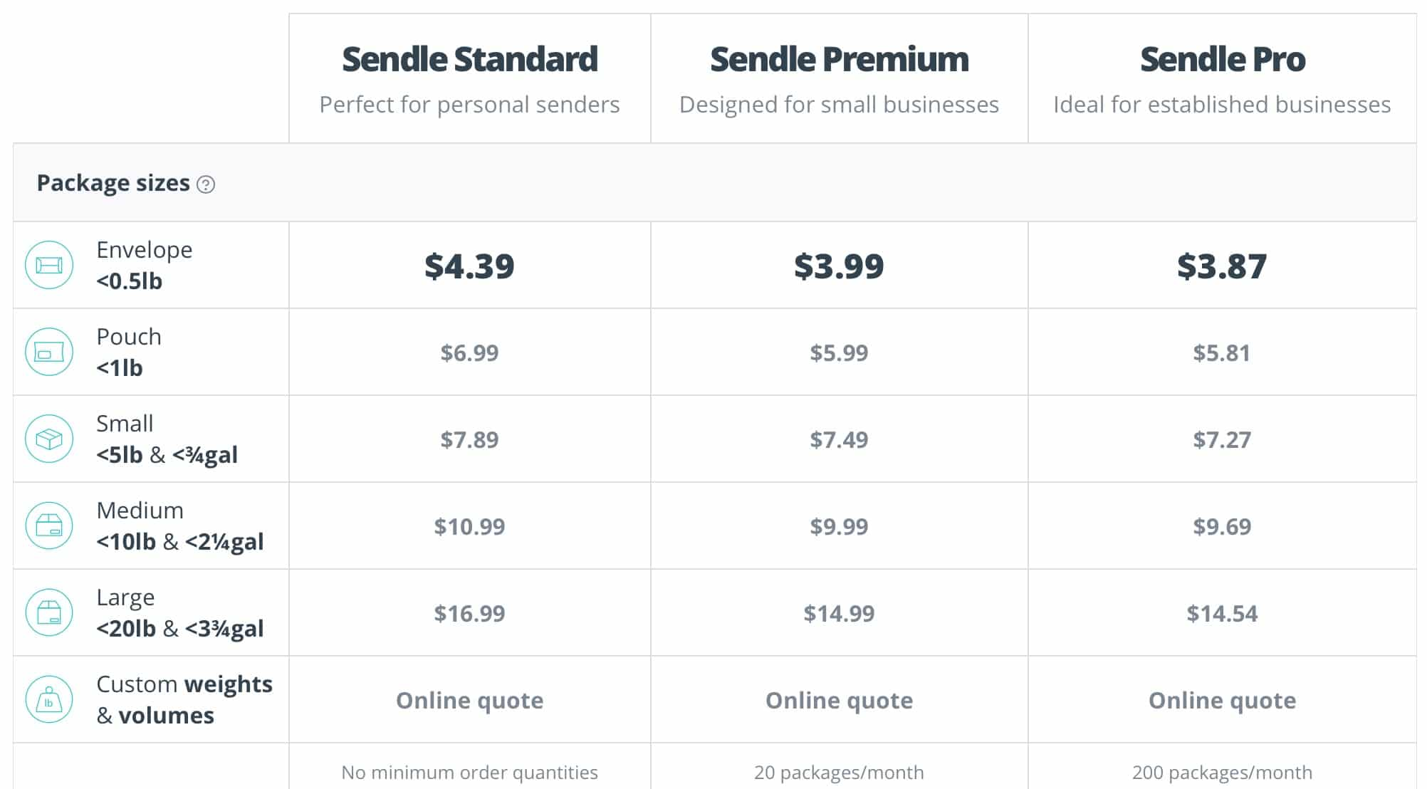 The Sendle pricing chart, with shipments starting at just $3.87
